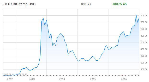 Bitcoin historyczny wykres
