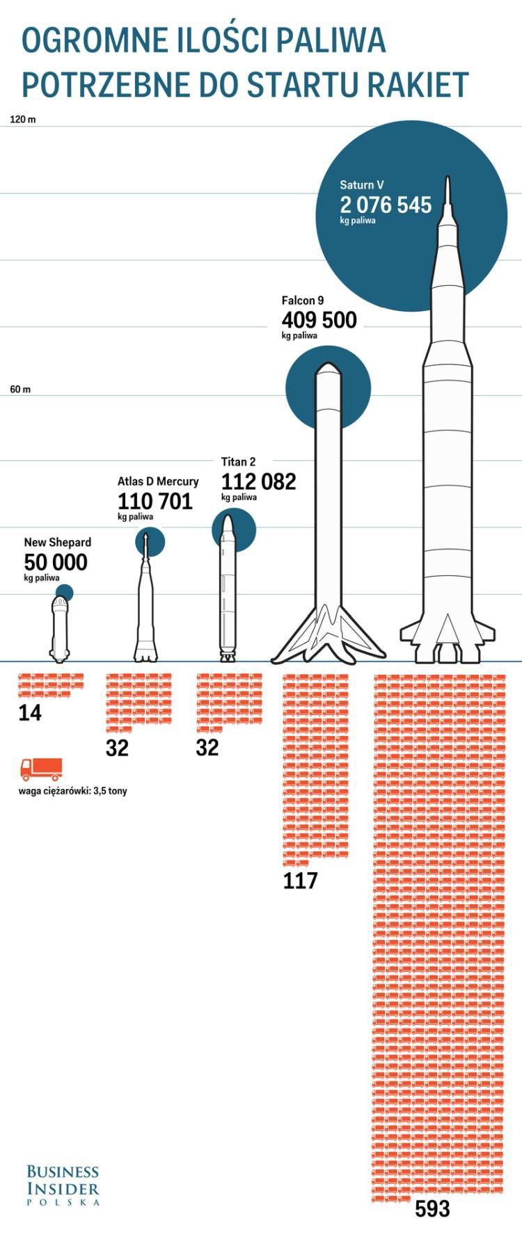 ile paliwa spala rakieta przy starice