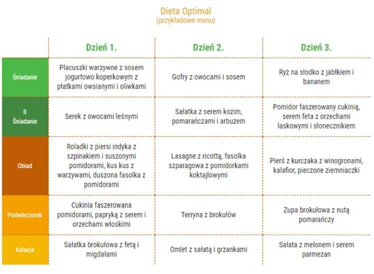 Dieta Optimal od EatZone - przykładowe menu