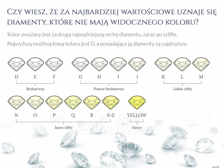 kolor diamentów