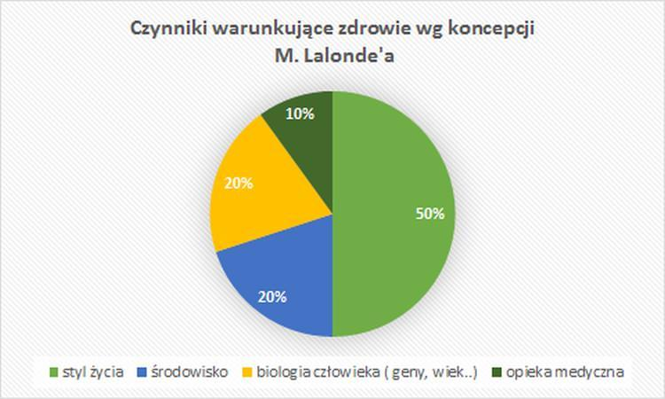 Czynniki warunkujące zdrowie wg koncepcji M.Lalonde'a