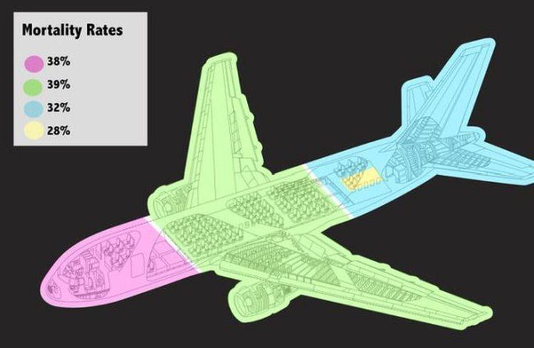 które miejsca w samolocie są najbezpieczniejsze