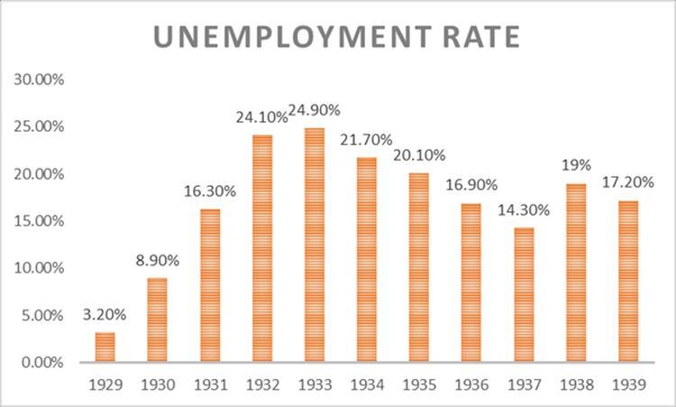 wskaźnik bezrobocie przed i w trakcie Wielkiego Kryzysu z 1929 roku