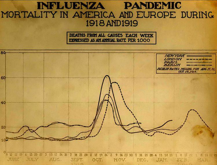 grypa hiszpanka - wykres zachorowań