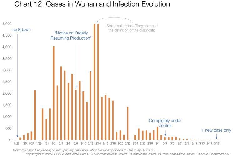 koronawirus wykres