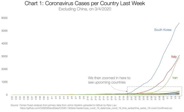 koronawirus wykres zachorowań