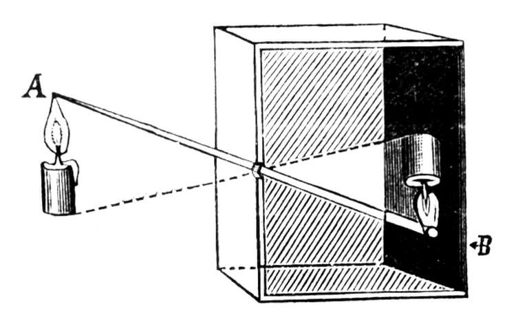 Schemat działania camera obscura