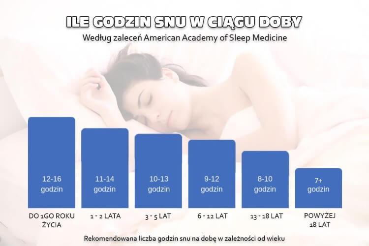 ile snu dziennie